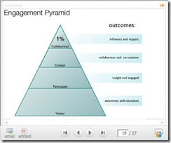 Engagement Pyramid